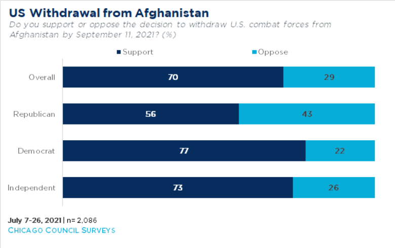 Afghanistan Shows Huge Disconnect Between Media, Pundits, American People 1