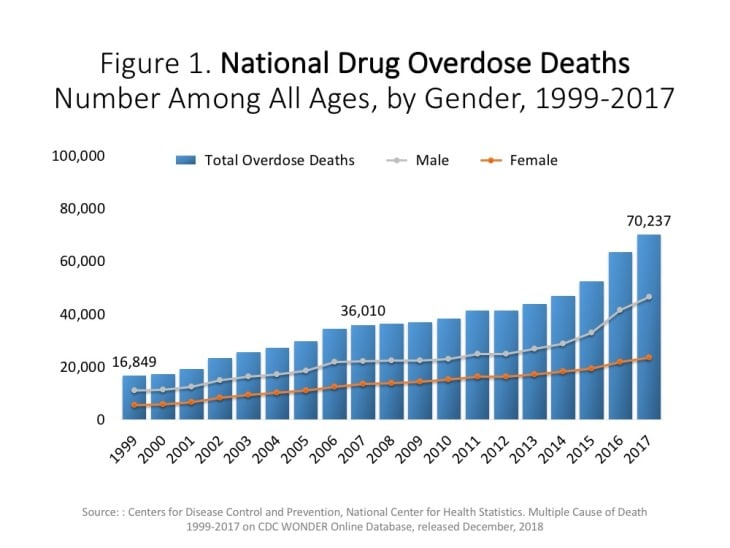 All Opioid deaths